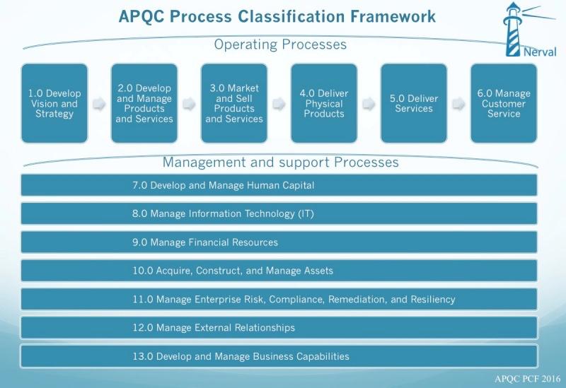 APQC process classification framework