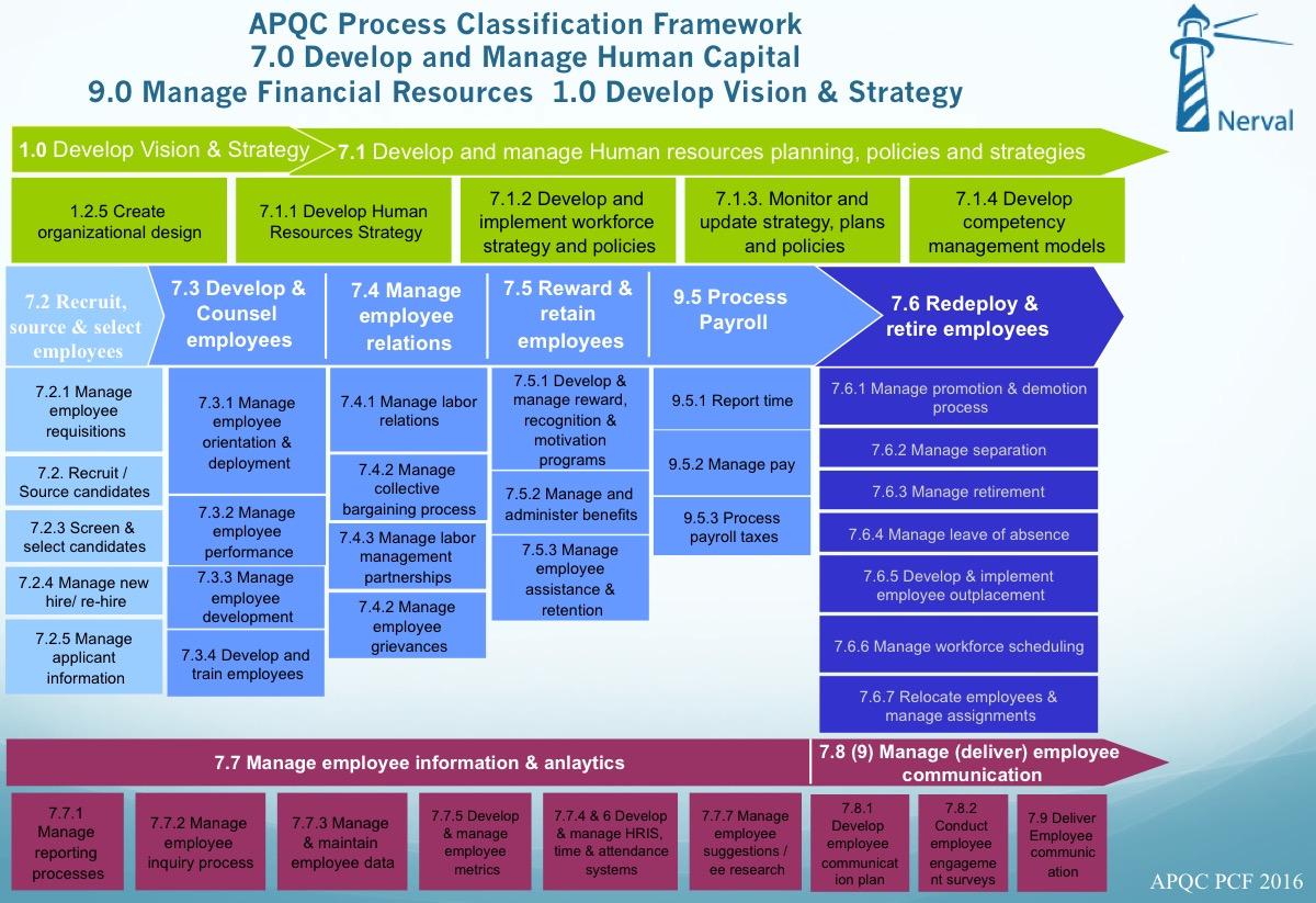 HR processes classification