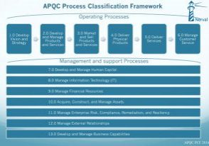 APQC-Process-Classification-Framework