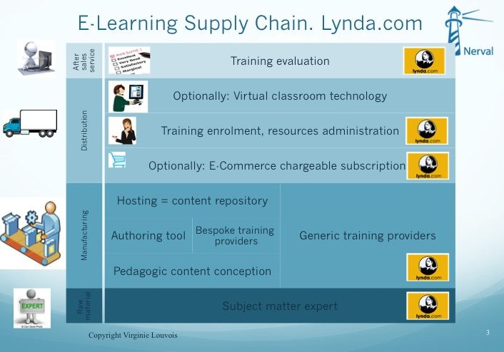 Lynda-in-e-learning-supply-chain